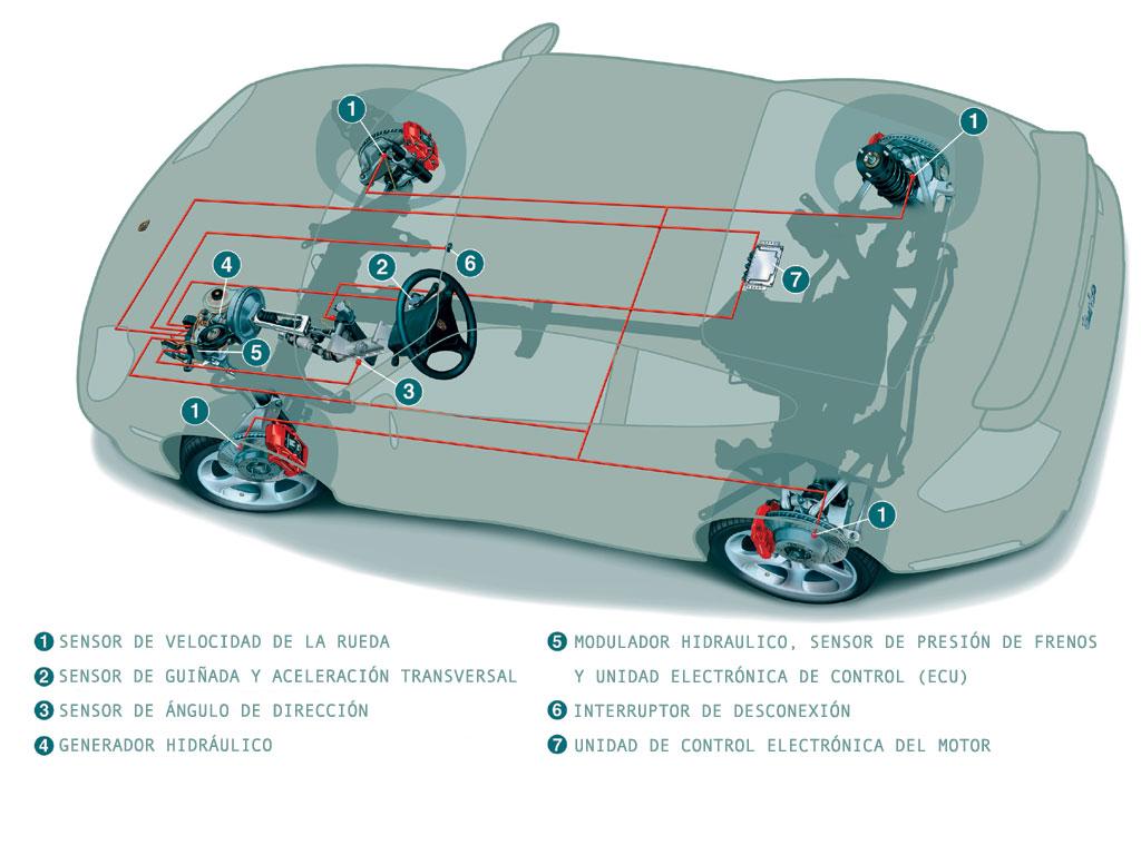 Con este sistema inventado por Bosch, se recuecen las perdidas de adherencia y mejora la seguridad en los vehículos.